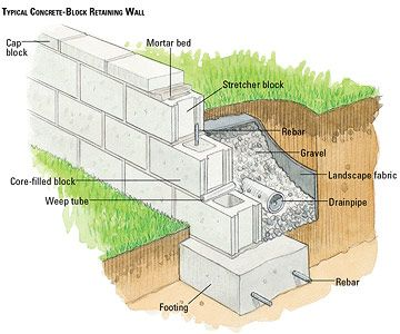 Block Wall Design cinder block retaining wall stone facade design cinder block retaining wall stone facade ideas Interlocking Concrete Blocks