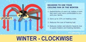 The proper ceiling fan direction for summer and winter winter ceiling fan direction aloadofball Choice Image